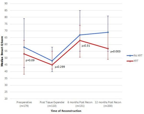 an analysis of the process and outcome of a post mastectomy breast reconstruction New concept for immediate breast reconstruction for invasive cancers: feasibility, oncological safety and esthetic outcome of post-neoadjuvant therapy immediate breast reconstruction versus delayed breast reconstruction: a prospective pilot study.